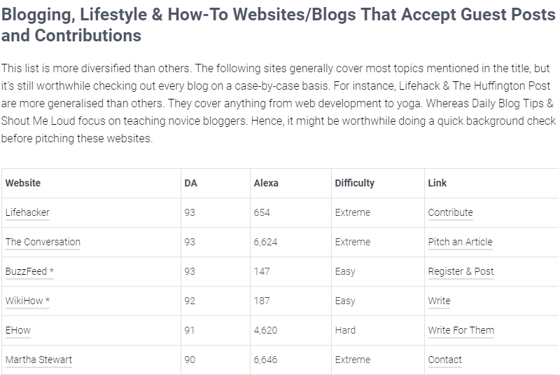 Guest Bloggers Wanted: 1000+ Sites and Blogs That Accept